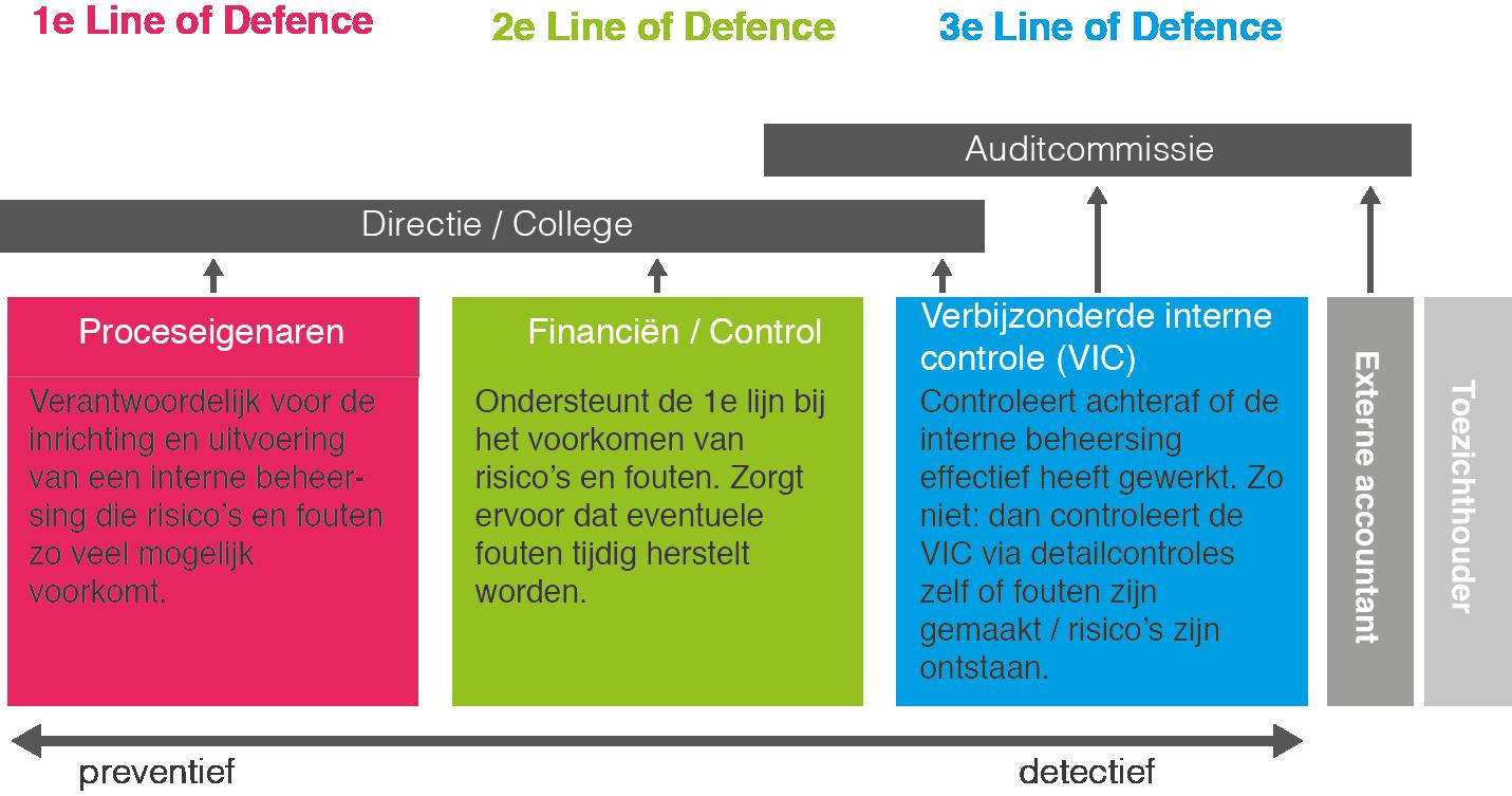 Lines of defence gemeenten en provincies